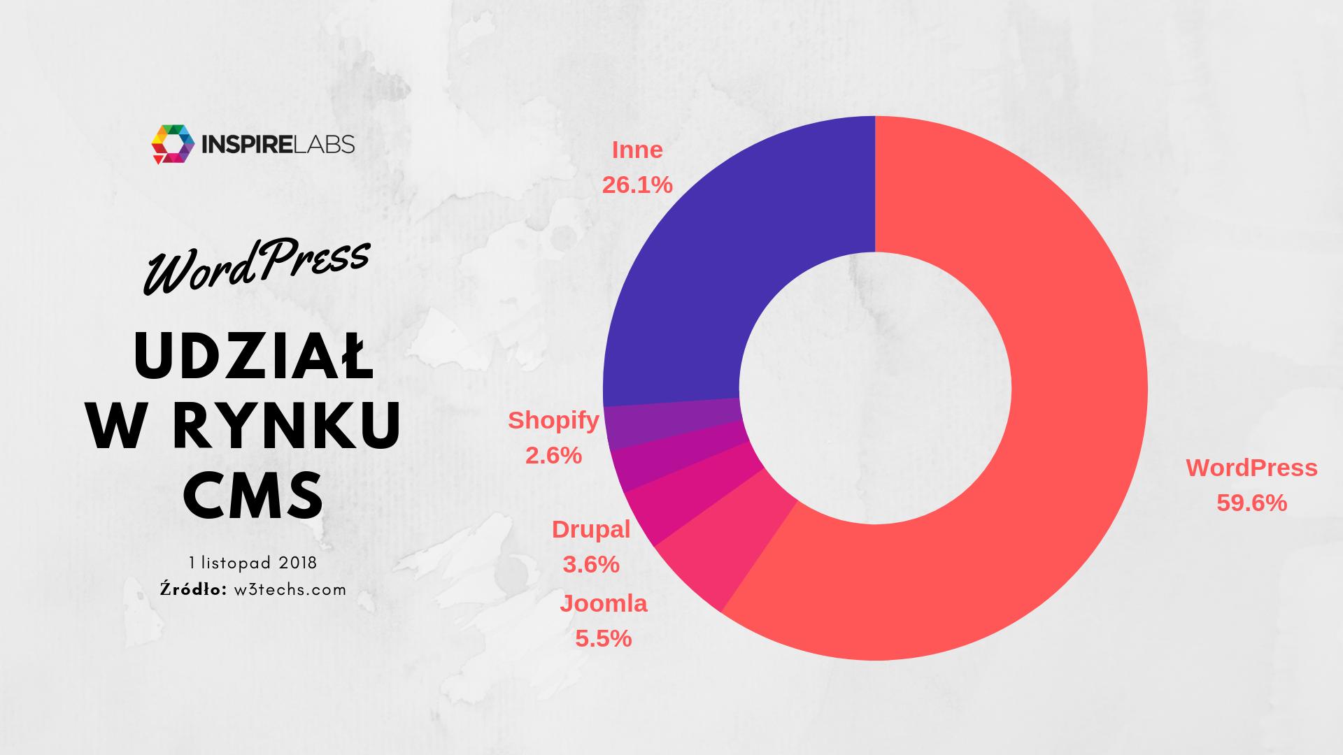 Wordpress - Udział w rynku